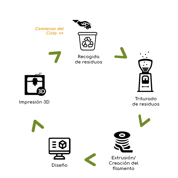 Infografía Ciclo 3DEZ